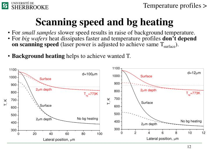 Temperature profiles >