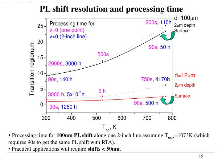 PL shift resolution and processing time