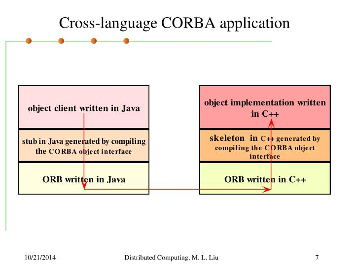 Cross-language CORBA application