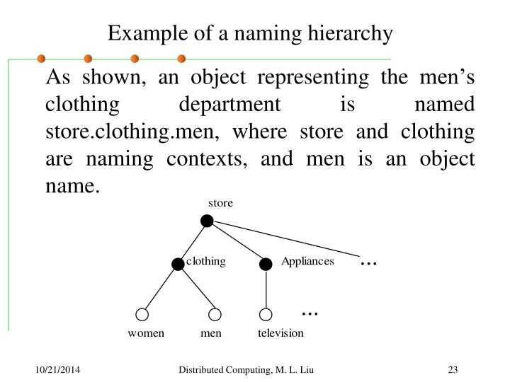 Example of a naming hierarchy