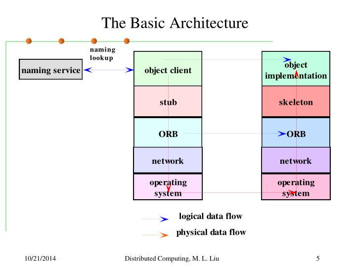 The Basic Architecture