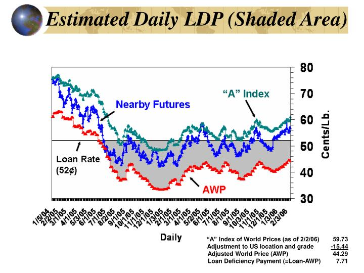 Estimated Daily LDP (Shaded Area)