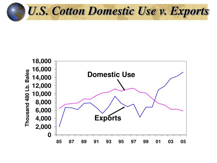 U.S. Cotton Domestic Use v. Exports
