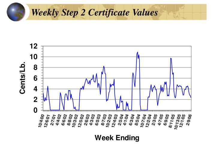 Weekly Step 2 Certificate Values