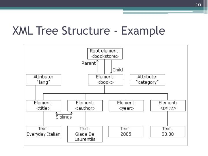 XML Tree Structure - Example
