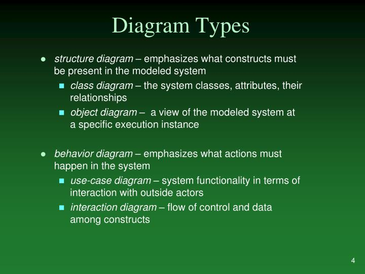 Diagram Types