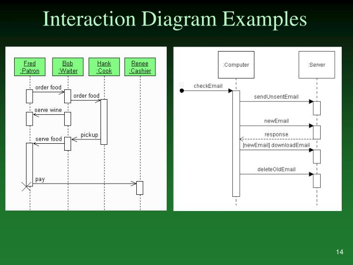 Interaction Diagram Examples