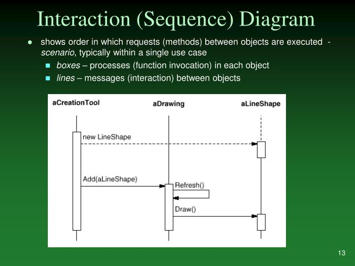 Interaction (Sequence) Diagram