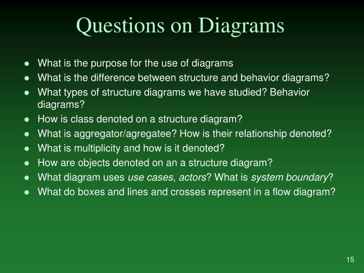 Questions on Diagrams