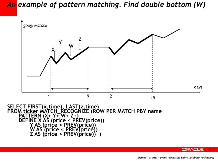 An example of pattern matching. Find double bottom (W)