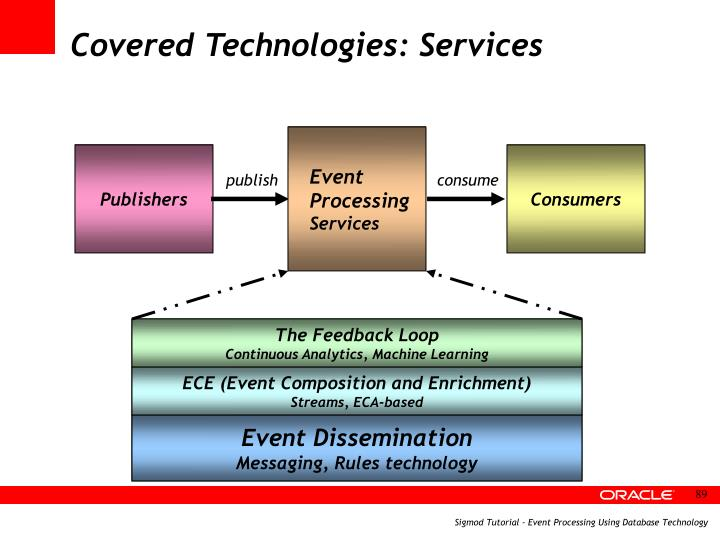 Covered Technologies: Services