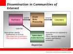 dissemination in communities of interest