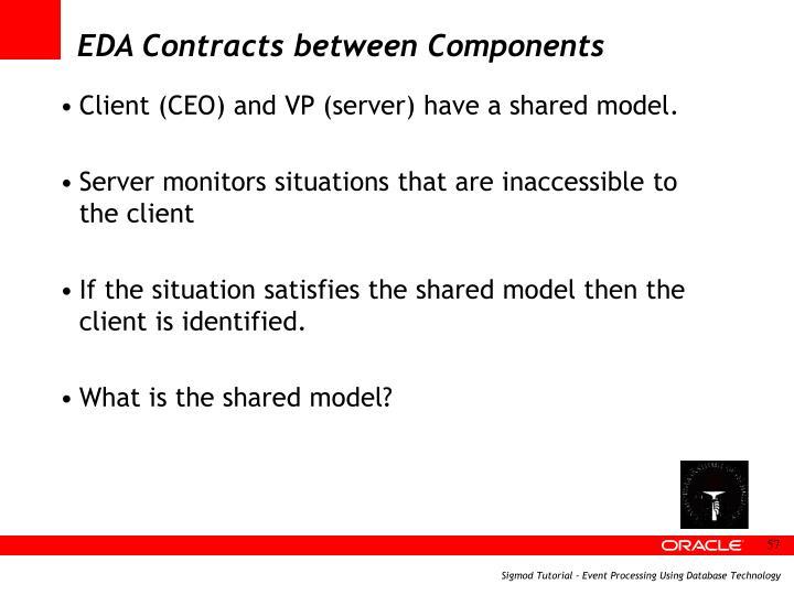 EDA Contracts between Components