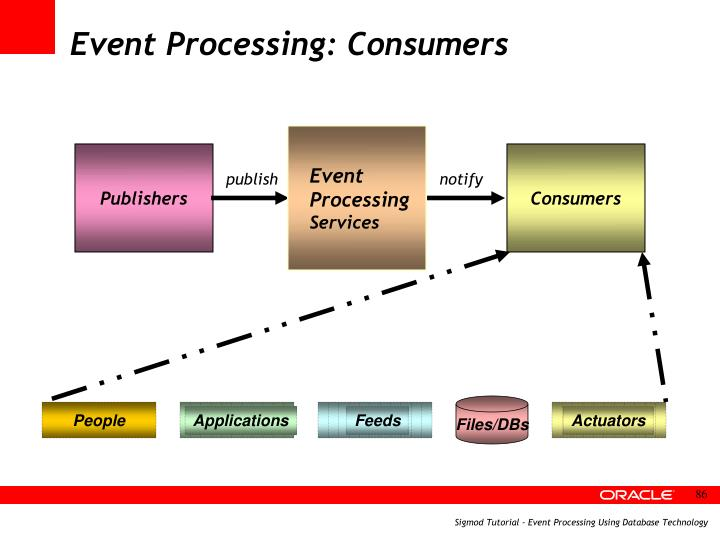 Event Processing: Consumers