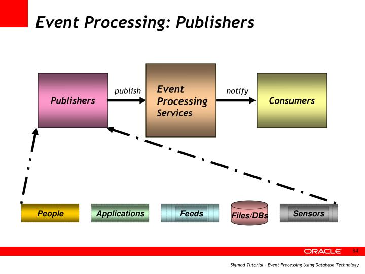 Event Processing: Publishers