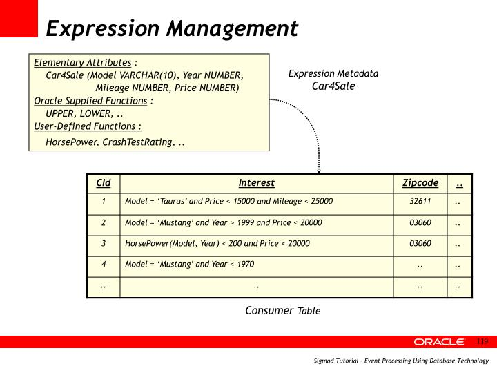 Expression Management