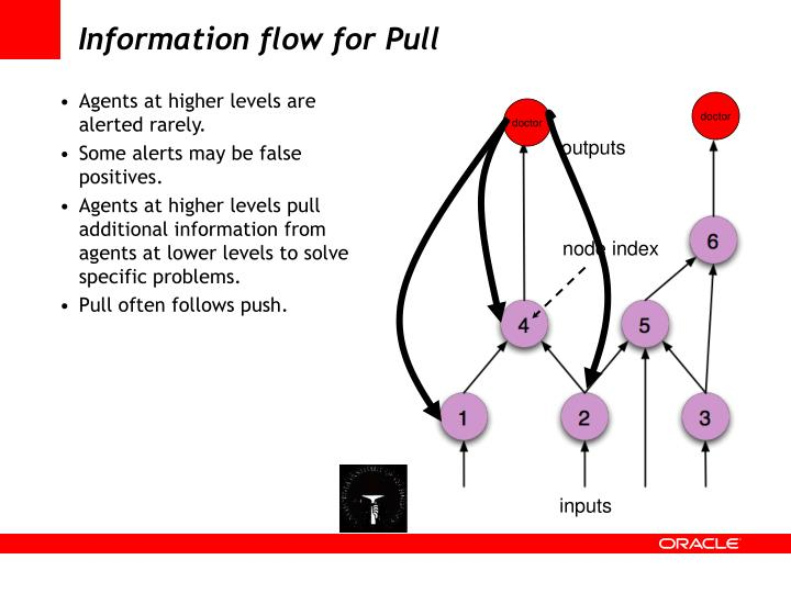 Information flow for Pull