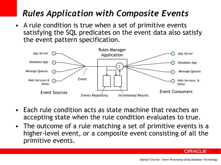 Rules Application with Composite Events