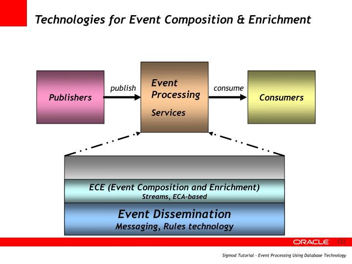 Technologies for Event Composition & Enrichment