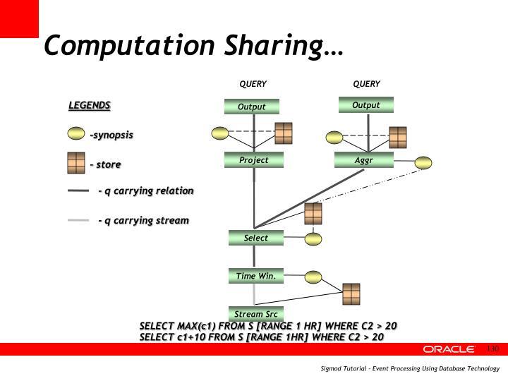 Computation Sharing…