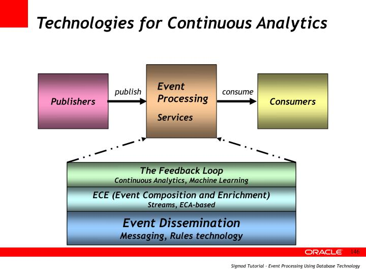 Technologies for Continuous Analytics