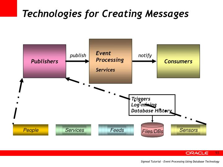 Technologies for Creating Messages