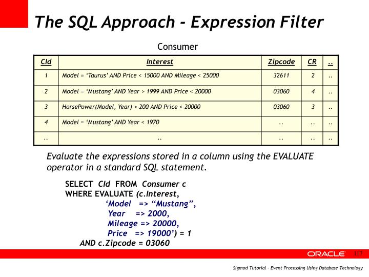 The SQL Approach - Expression Filter