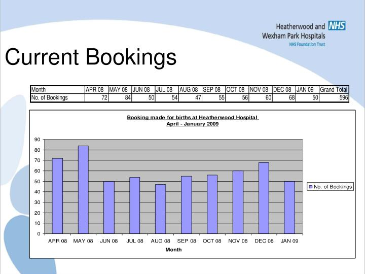 Current Bookings