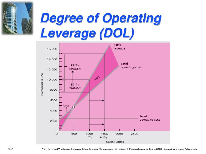 Degree of Operating Leverage (DOL)