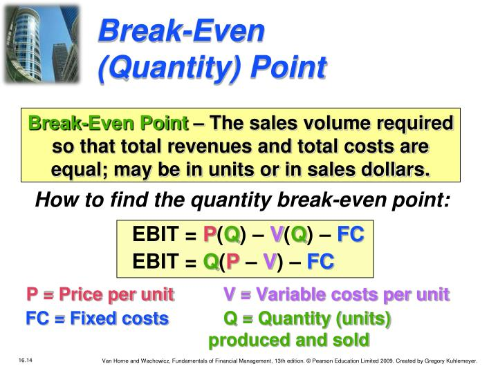 Break-Even (Quantity) Point