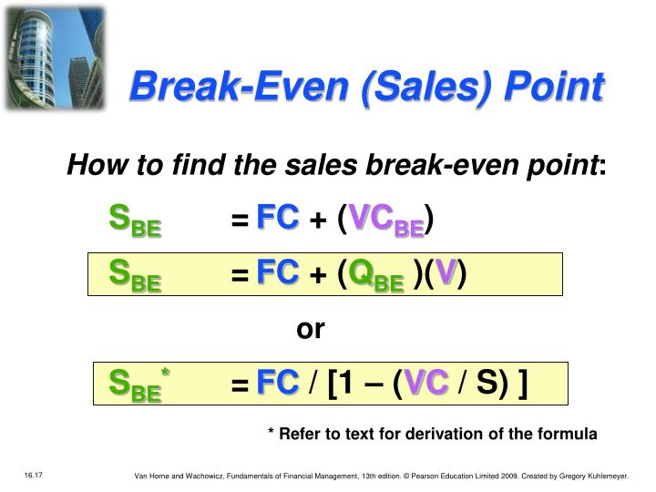 Break-Even (Sales) Point