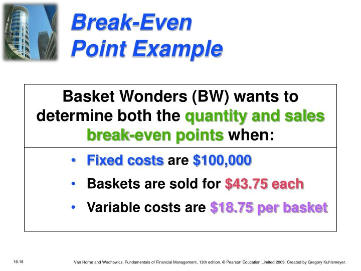 Break-Even Point Example