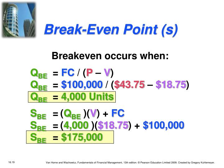 Break-Even Point (s)