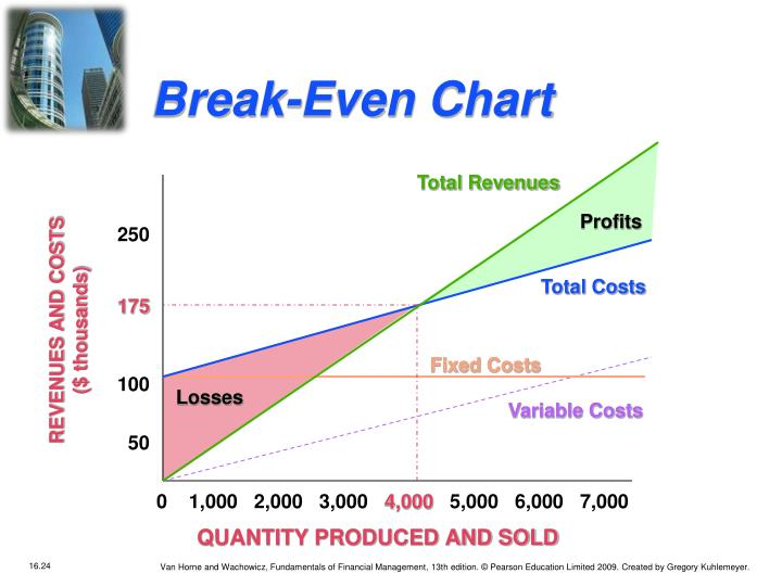 Break-Even Chart