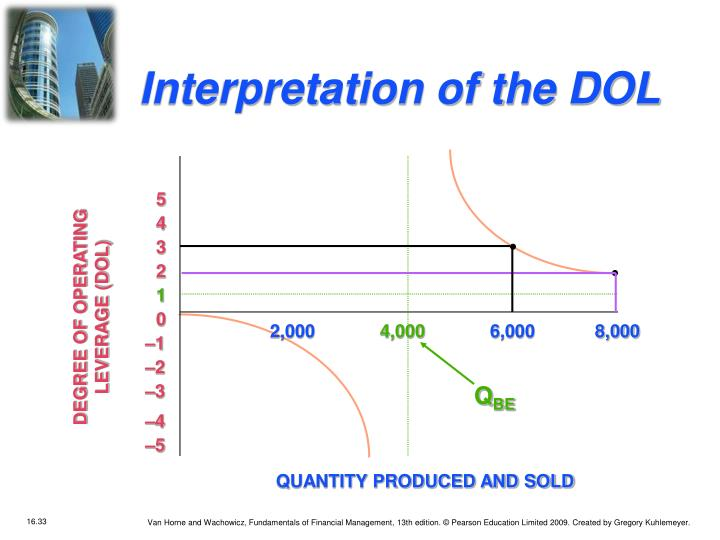 Interpretation of the DOL