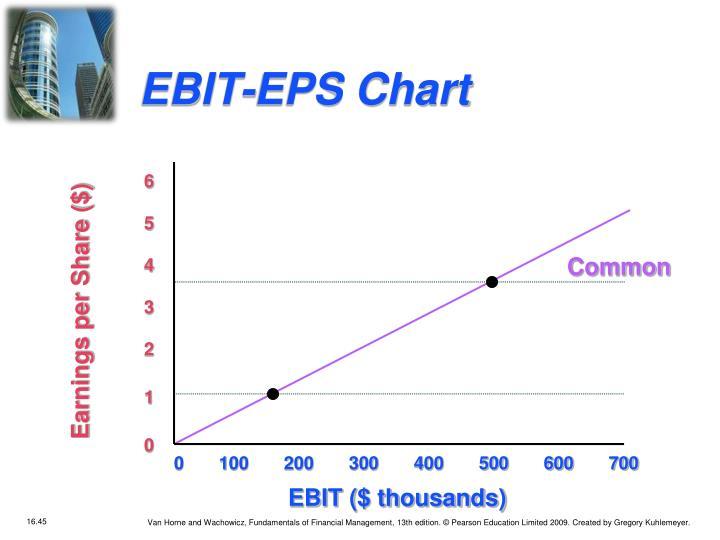 EBIT-EPS Chart