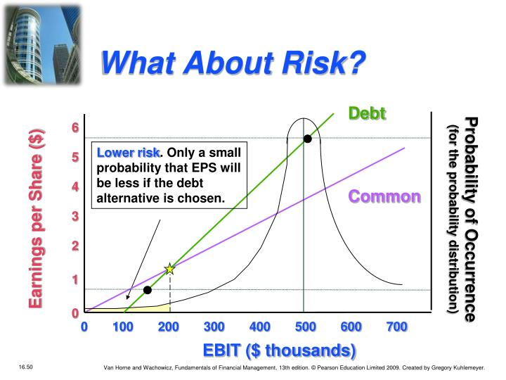 What About Risk?