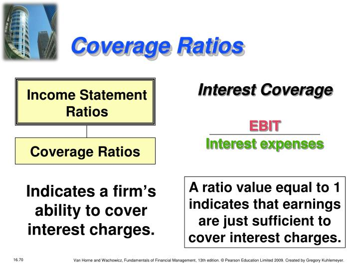 Interest Coverage