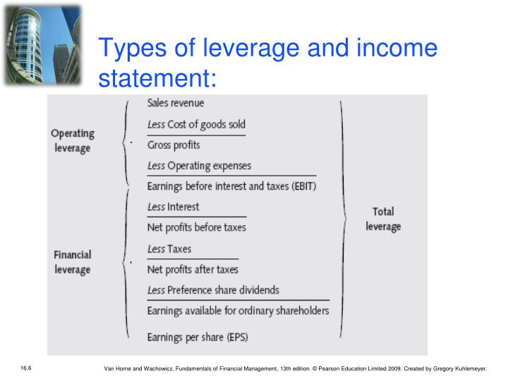 Types of leverage and income statement: