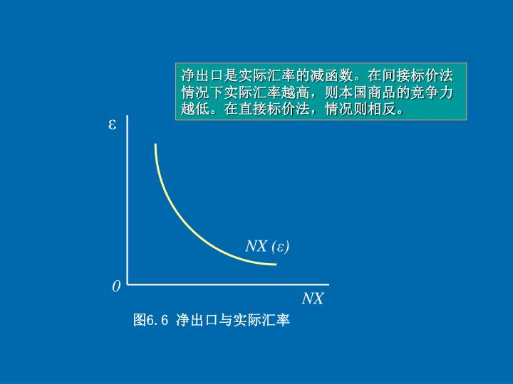 净出口是实际汇率的减函数。在间接标价法情况下实际汇率越高,则本国商品的竞争力越低。在直接标价法,情况则相反。