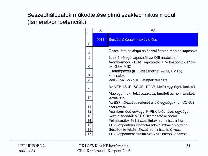 Beszédhálózatok működtetése című szaktechnikus modul