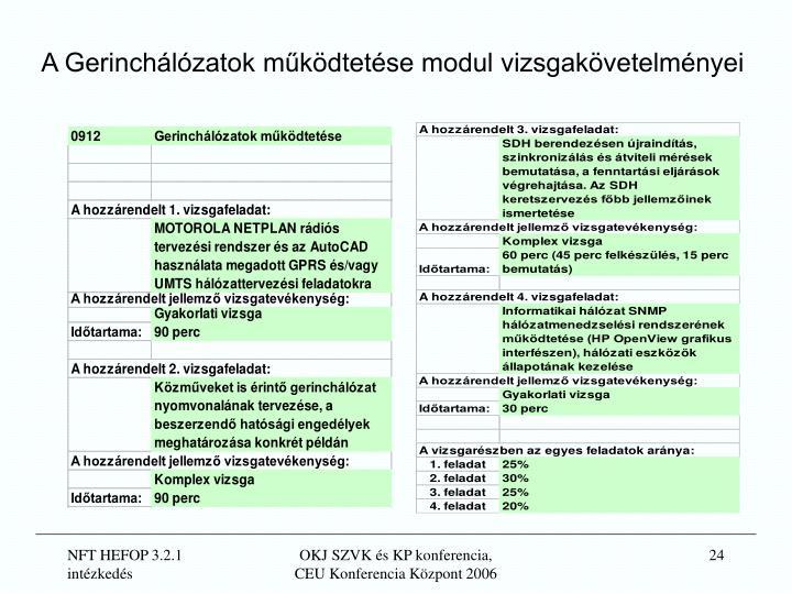 A Gerinchálózatok működtetése modul vizsgakövetelményei