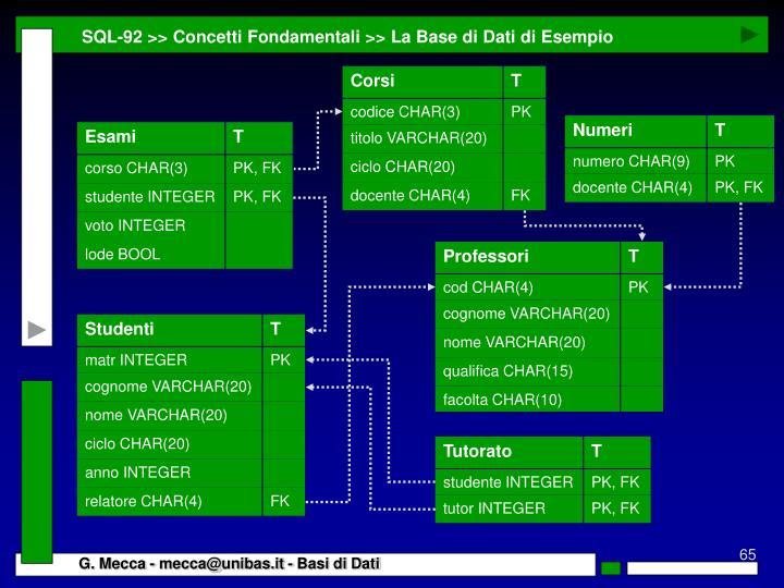 SQL-92 >> Concetti Fondamentali >> La Base di Dati di Esempio