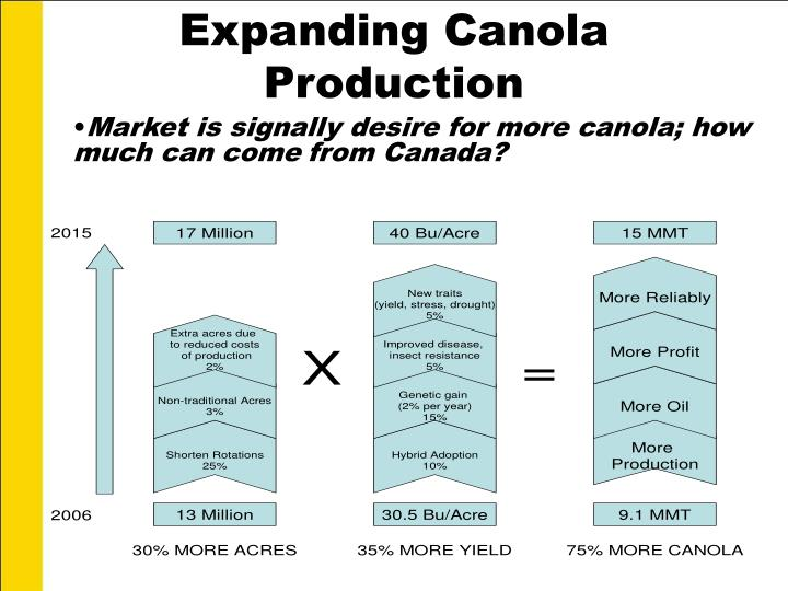 Expanding Canola Production