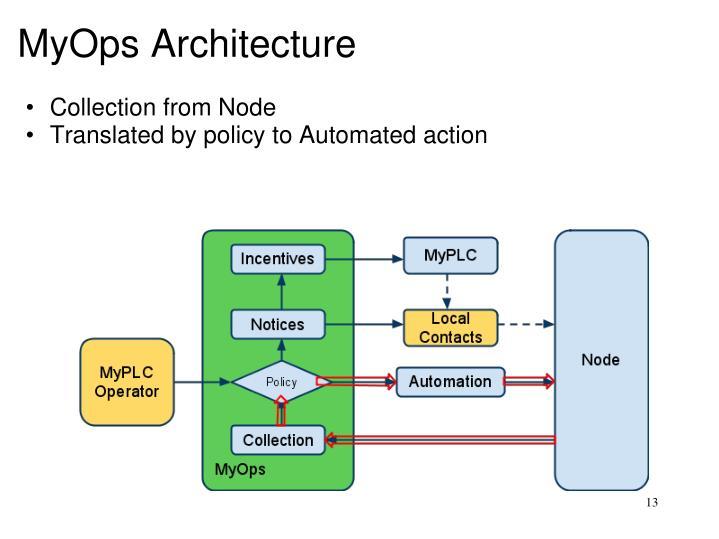 MyOps Architecture