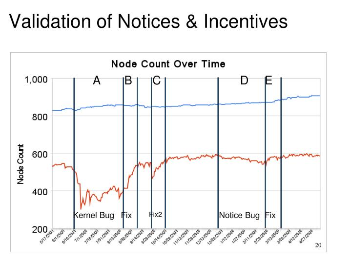 Validation of Notices & Incentives