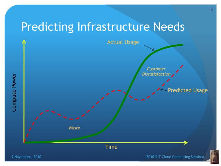 Predicting Infrastructure Needs
