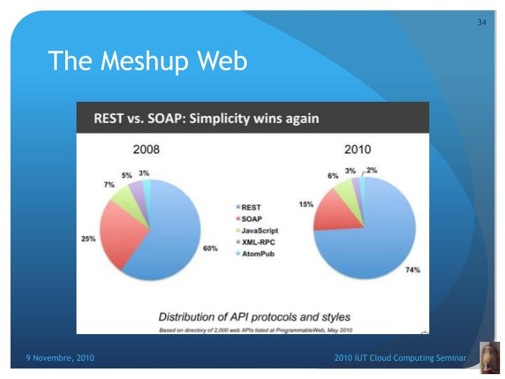 The Meshup Web