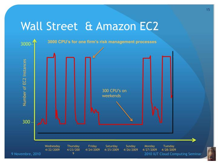 Wall Street  & Amazon EC2