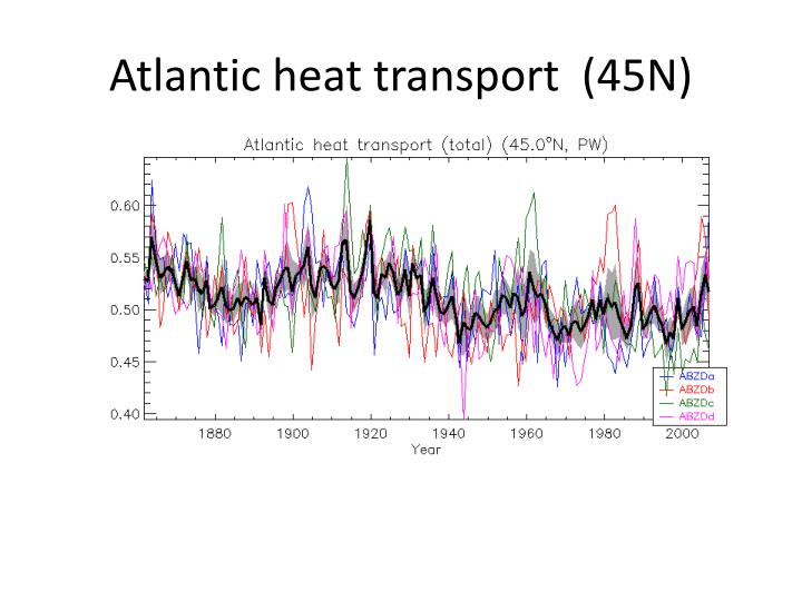 Atlantic heat transport  (45N)